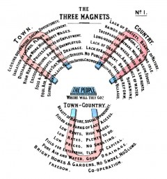 Three magnets diagram by Ebenezer Howard